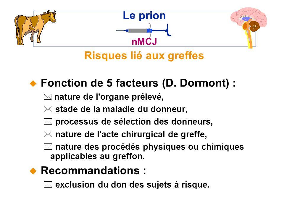 Risques lié aux greffes u Fonction de 5 facteurs (D.