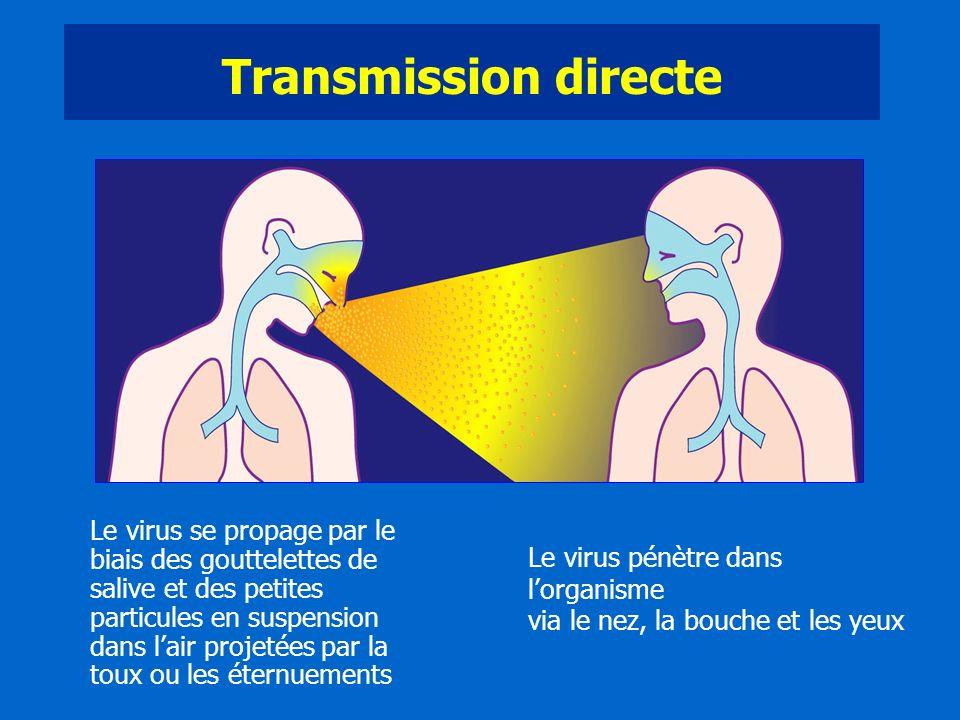 Transmission directe Le virus se propage par le biais des gouttelettes de salive et des petites particules en suspension dans lair projetées par la to