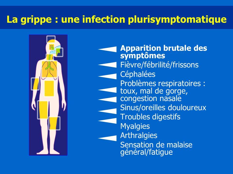 La grippe : une infection plurisymptomatique Apparition brutale des symptômes Fièvre/fébrilité/frissons Céphalées Problèmes respiratoires : toux, mal