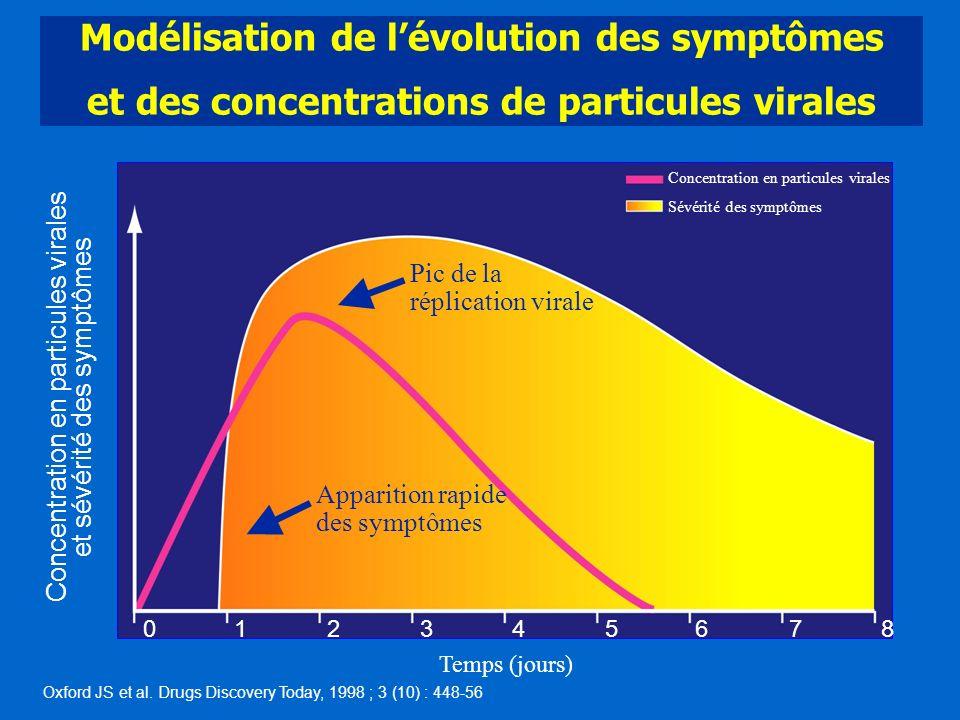 Modélisation de lévolution des symptômes et des concentrations de particules virales Concentration en particules virales et sévérité des symptômes Tem