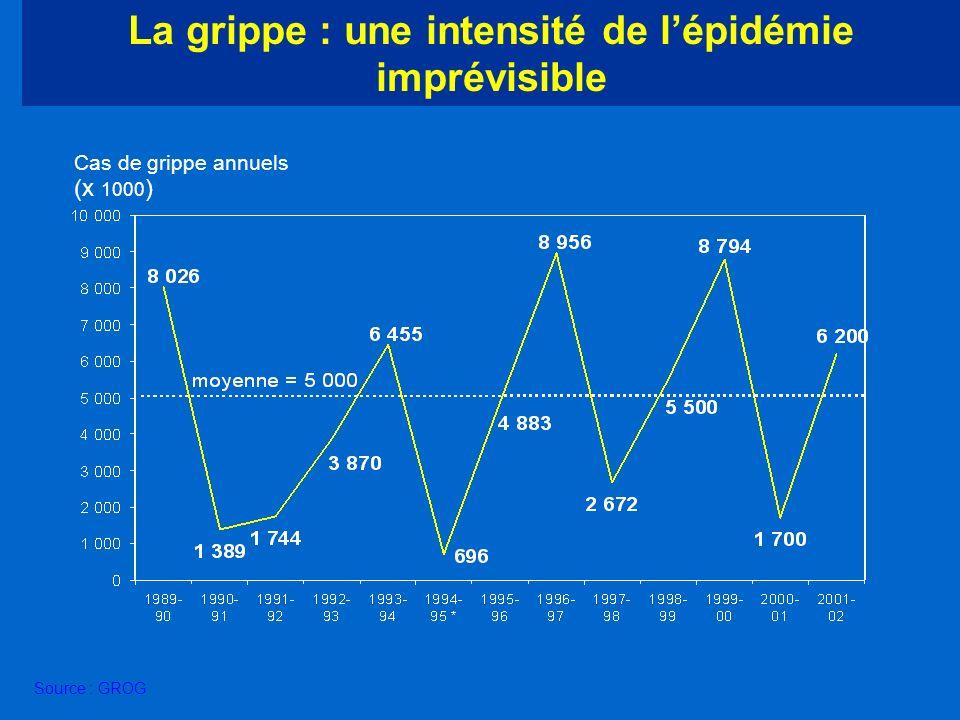 Source : GROG (x 1000 ) La grippe : une intensité de lépidémie imprévisible Cas de grippe annuels