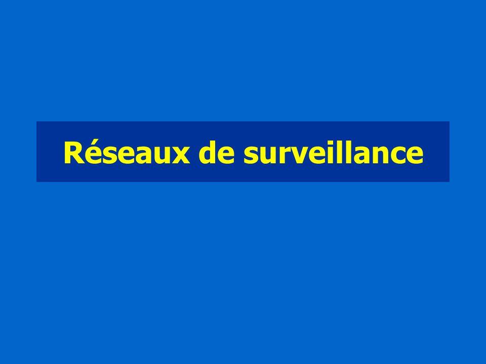 Réseaux de surveillance