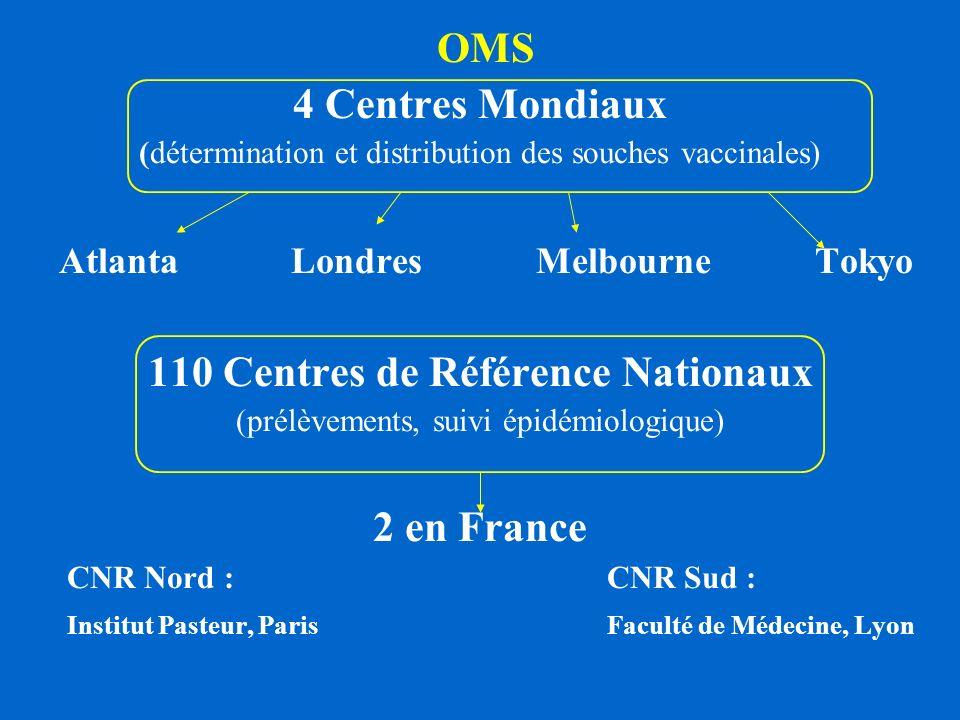 OMS 4 Centres Mondiaux (détermination et distribution des souches vaccinales) Atlanta Londres Melbourne Tokyo 110 Centres de Référence Nationaux (prél