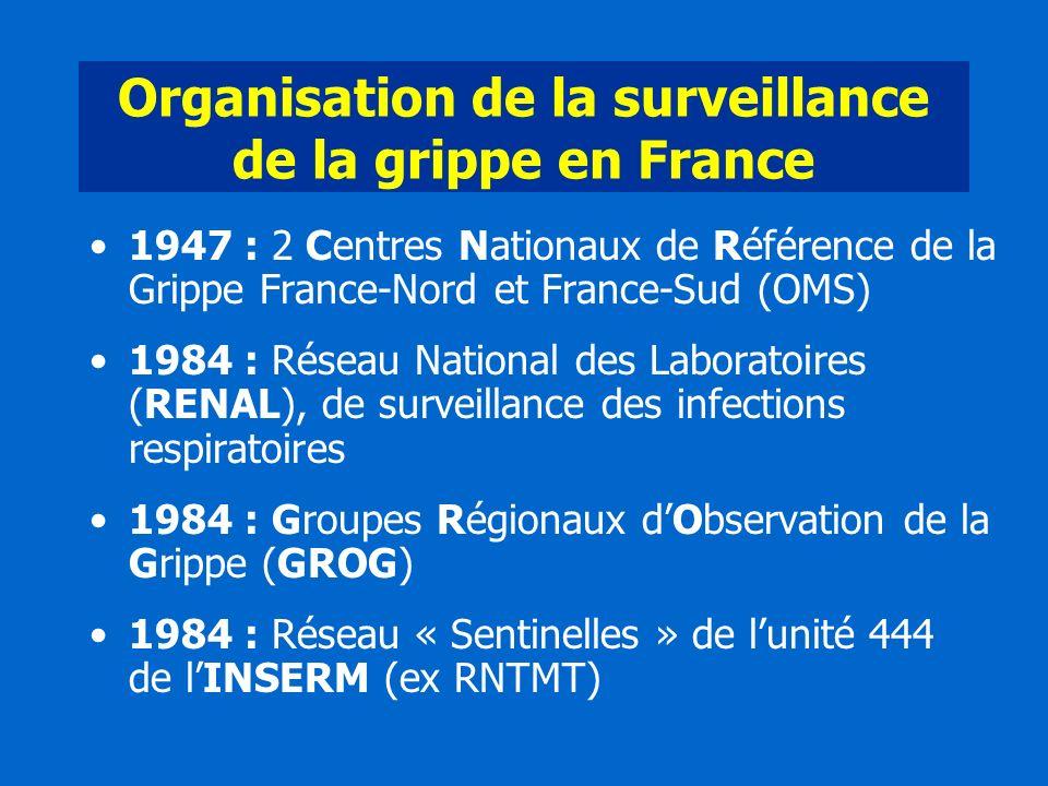 Organisation de la surveillance de la grippe en France 1947 : 2 Centres Nationaux de Référence de la Grippe France-Nord et France-Sud (OMS) 1984 : Rés