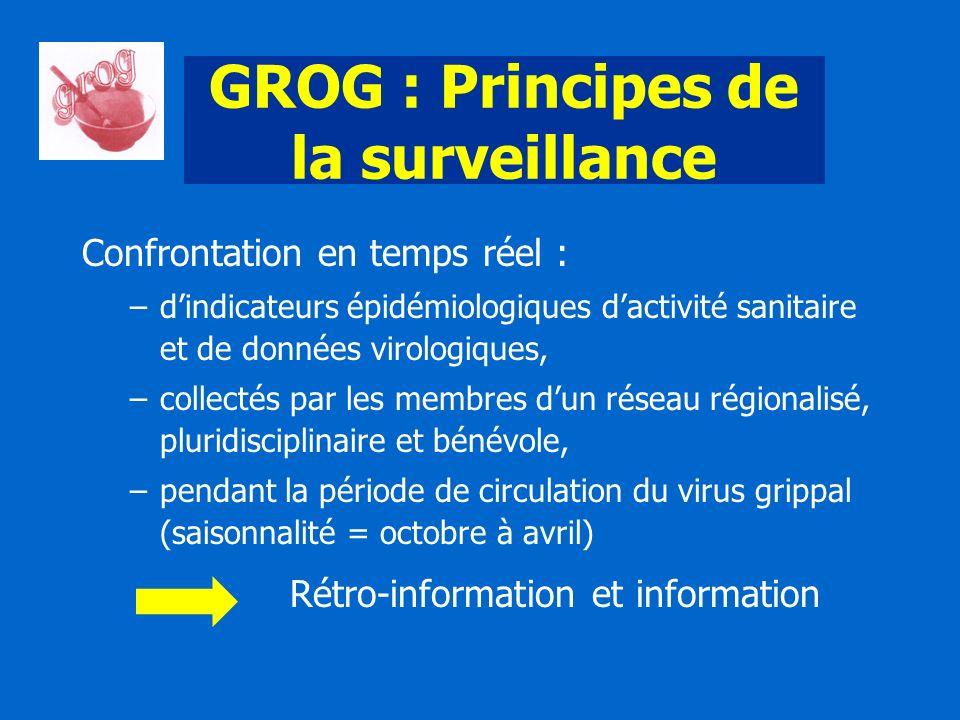 GROG : Principes de la surveillance Confrontation en temps réel : –dindicateurs épidémiologiques dactivité sanitaire et de données virologiques, –coll