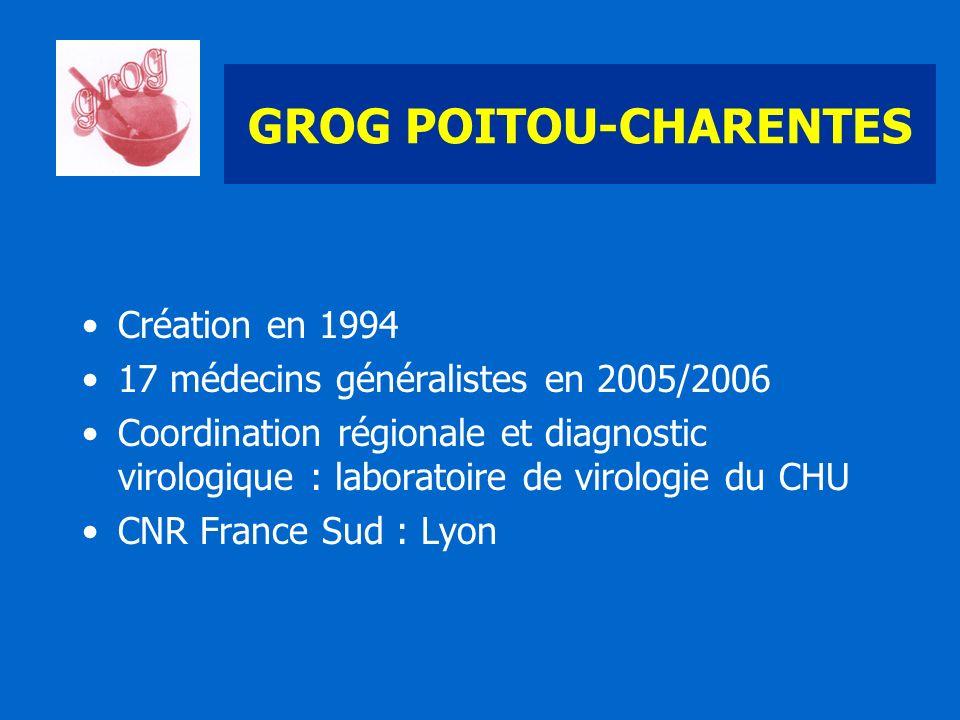 GROG POITOU-CHARENTES Création en 1994 17 médecins généralistes en 2005/2006 Coordination régionale et diagnostic virologique : laboratoire de virolog