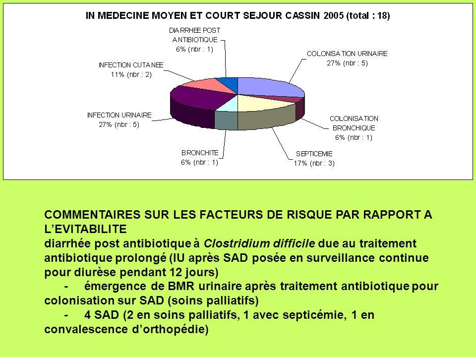 COMMENTAIRES SUR LES FACTEURS DE RISQUE PAR RAPPORT A LEVITABILITE diarrhée post antibiotique à Clostridium difficile due au traitement antibiotique p