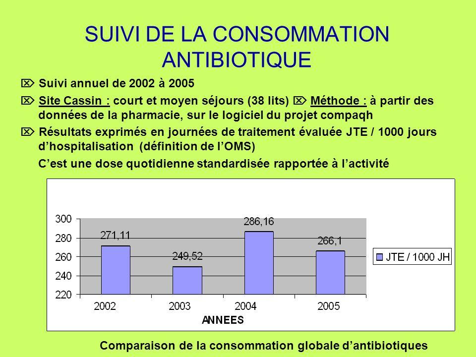 SUIVI DE LA CONSOMMATION ANTIBIOTIQUE Suivi annuel de 2002 à 2005 Site Cassin : court et moyen séjours (38 lits) Méthode : à partir des données de la