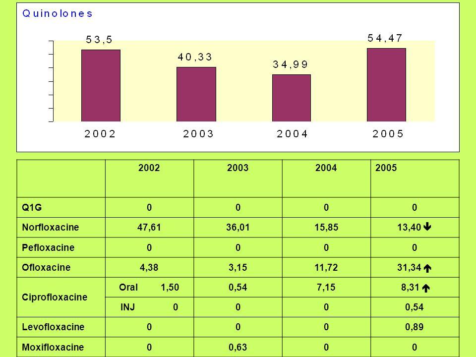 2002200320042005 Q1G0000 Norfloxacine47,6136,0115,8513,40 Pefloxacine0000 Ofloxacine4,383,1511,7231,34 Ciprofloxacine Oral 1,500,547,15 8,31 INJ 0000,