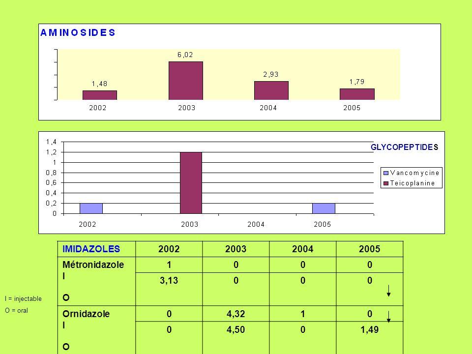 IMIDAZOLES2002200320042005 Métronidazole I O 1000 3,13000 Ornidazole I O 04,3210 04,5001,49 I = injectable O = oral GLYCOPEPTIDES