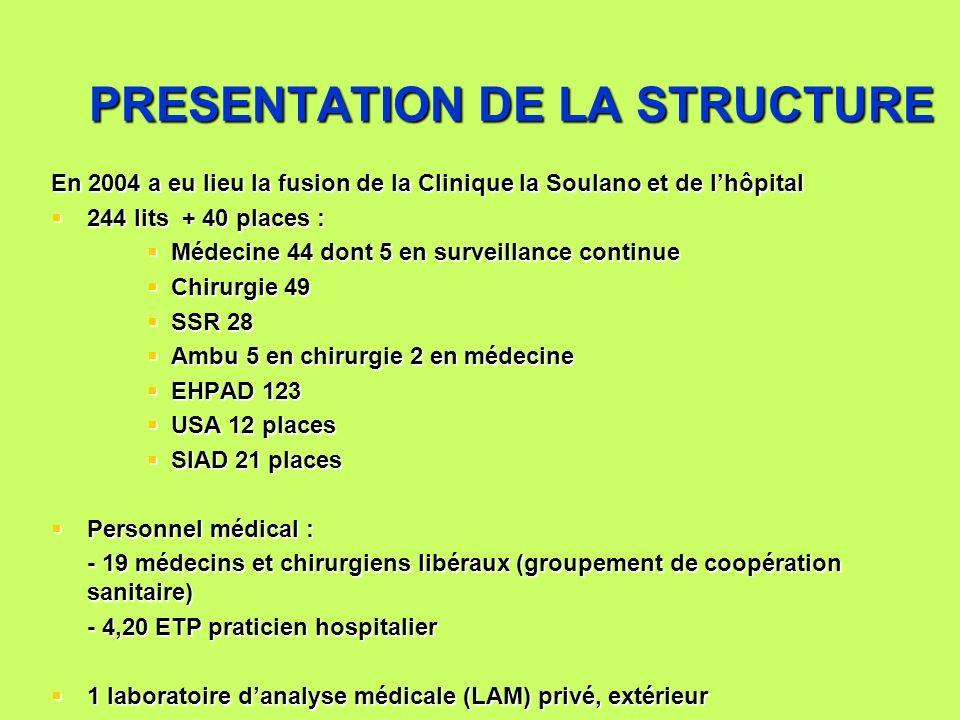 PRESENTATION DE LA STRUCTURE En 2004 a eu lieu la fusion de la Clinique la Soulano et de lhôpital 244 lits + 40 places : 244 lits + 40 places : Médeci