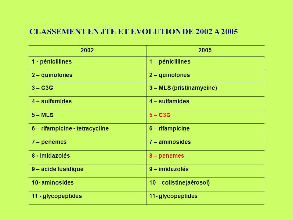 CLASSEMENT EN JTE ET EVOLUTION DE 2002 A 2005 20022005 1 - pénicillines1 – pénicillines 2 – quinolones 3 – C3G3 – MLS (pristinamycine) 4 – sulfamides