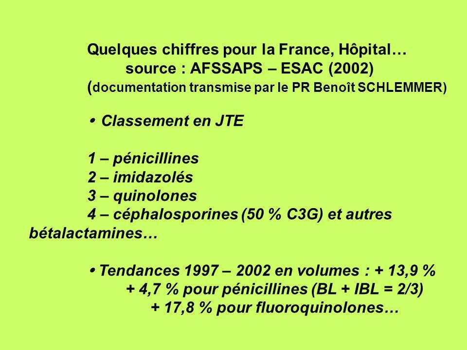 Quelques chiffres pour la France, Hôpital… source : AFSSAPS – ESAC (2002) ( documentation transmise par le PR Benoît SCHLEMMER) Classement en JTE 1 –