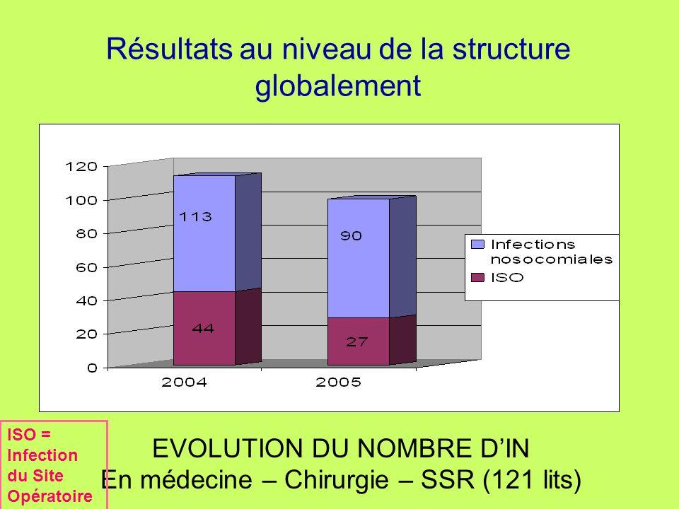 Résultats au niveau de la structure globalement EVOLUTION DU NOMBRE DIN En médecine – Chirurgie – SSR (121 lits) ISO = Infection du Site Opératoire