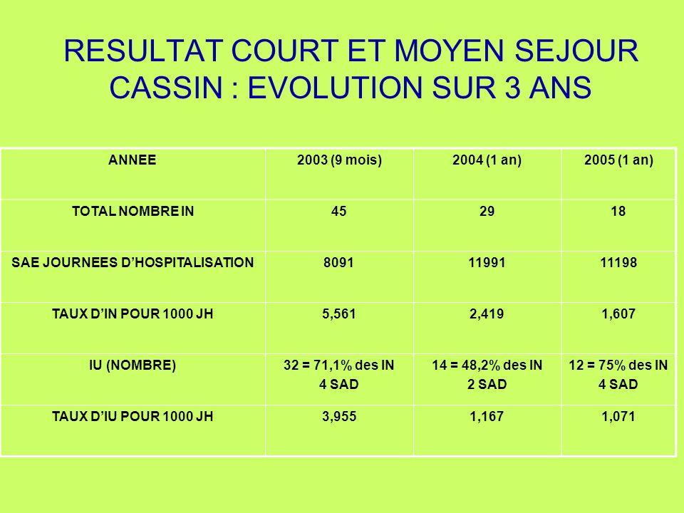RESULTAT COURT ET MOYEN SEJOUR CASSIN : EVOLUTION SUR 3 ANS ANNEE2003 (9 mois)2004 (1 an)2005 (1 an) TOTAL NOMBRE IN452918 SAE JOURNEES DHOSPITALISATI