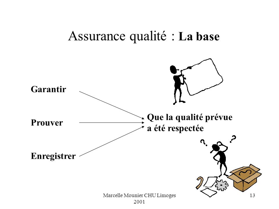 Marcelle Mounier CHU Limoges 2001 13 Garantir Prouver Enregistrer Que la qualité prévue a été respectée Assurance qualité : La base