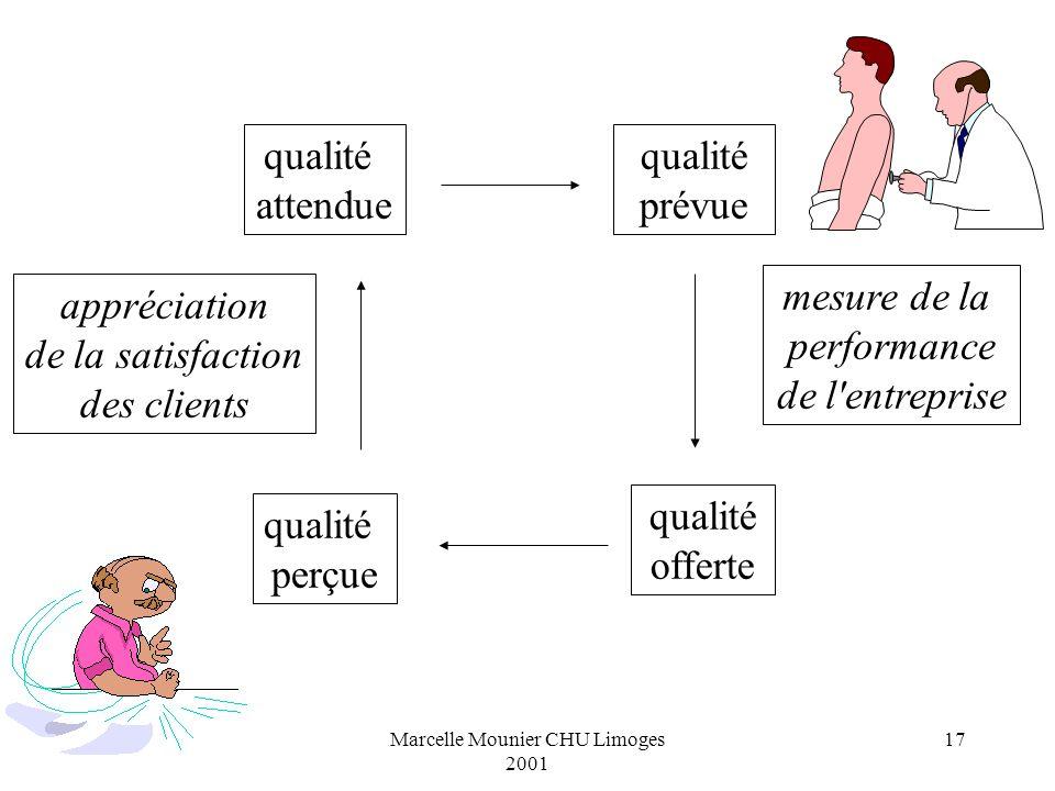 Marcelle Mounier CHU Limoges 2001 17 qualité attendue qualité prévue qualité offerte qualité perçue mesure de la performance de l'entreprise appréciat