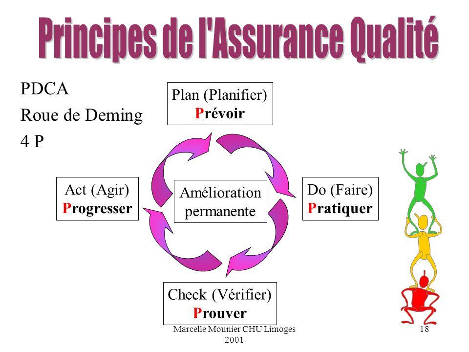 Marcelle Mounier CHU Limoges 2001 18 PDCA Roue de Deming 4 P Plan (Planifier) Prévoir Do (Faire) Pratiquer Check (Vérifier) Prouver Act (Agir) Progres