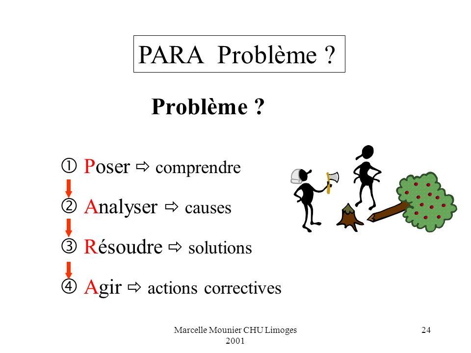 Marcelle Mounier CHU Limoges 2001 24 Problème ? Poser comprendre Analyser causes Résoudre solutions Agir actions correctives PARA Problème ?