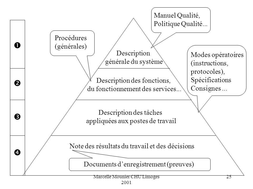 Marcelle Mounier CHU Limoges 2001 25 Description générale du système Description des fonctions, du fonctionnement des services... Description des tâch
