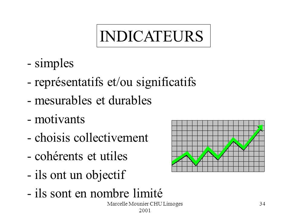 Marcelle Mounier CHU Limoges 2001 34 - simples - représentatifs et/ou significatifs - mesurables et durables - motivants - choisis collectivement - co