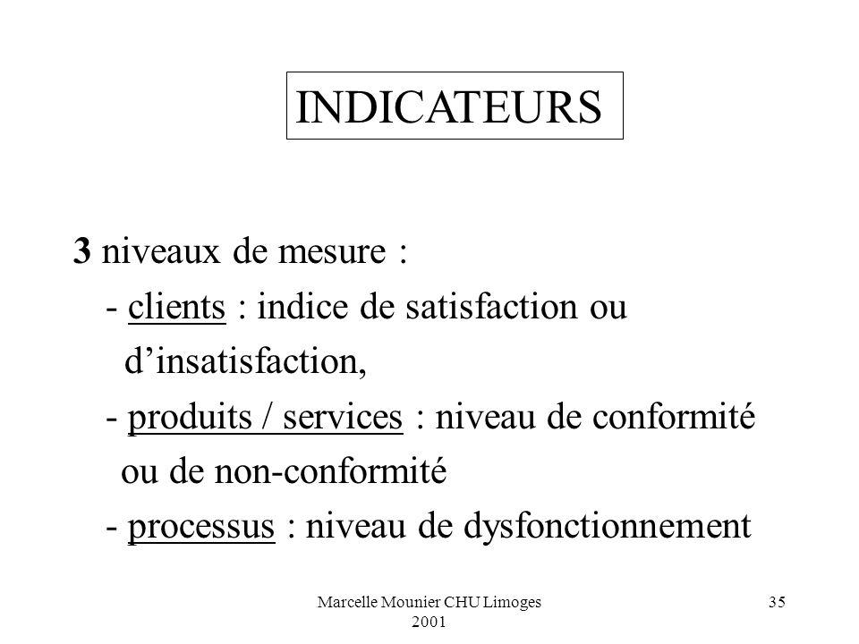 Marcelle Mounier CHU Limoges 2001 35 3 niveaux de mesure : - clients : indice de satisfaction ou dinsatisfaction, - produits / services : niveau de co
