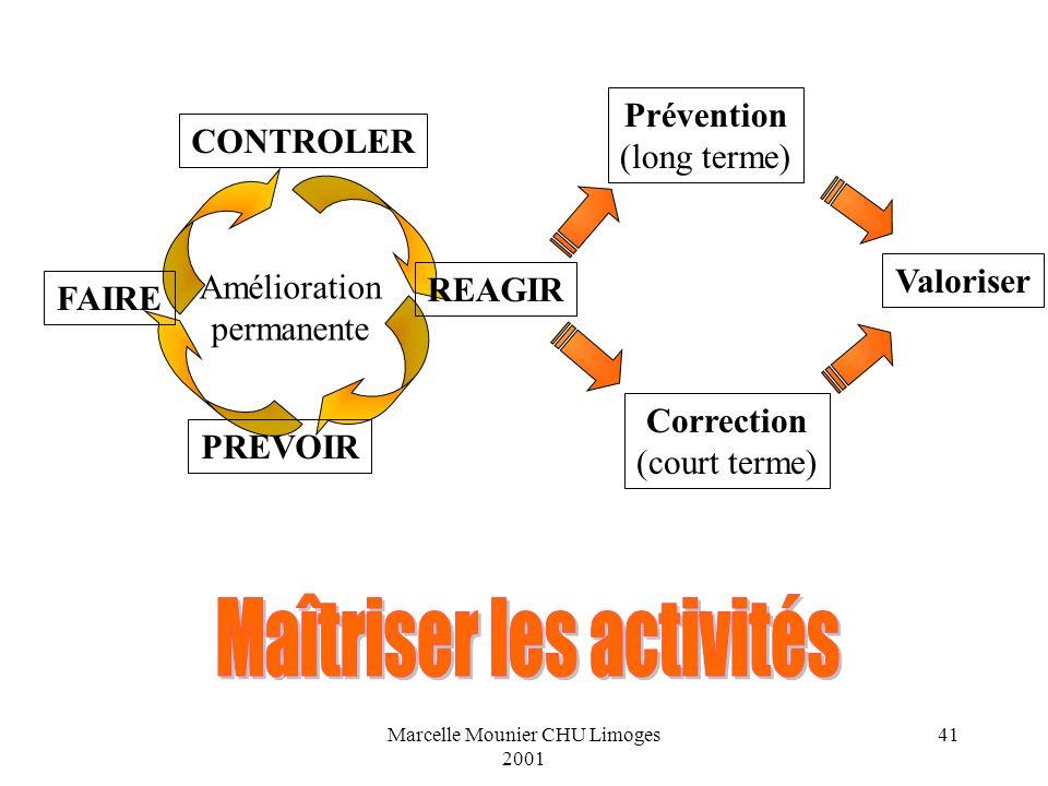 Marcelle Mounier CHU Limoges 2001 41 PREVOIR FAIRE CONTROLER REAGIR Amélioration permanente Prévention (long terme) Correction (court terme) Valoriser