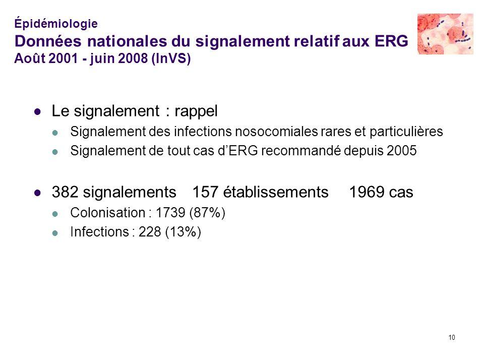 10 Épidémiologie Données nationales du signalement relatif aux ERG Août 2001 - juin 2008 (InVS) Le signalement : rappel Signalement des infections nos