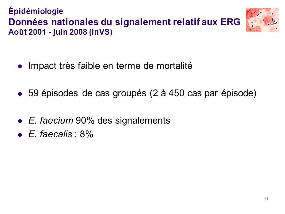 11 Épidémiologie Données nationales du signalement relatif aux ERG Août 2001 - juin 2008 (InVS) Impact très faible en terme de mortalité 59 épisodes d