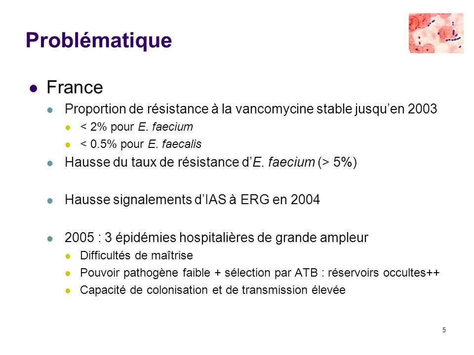 5 France Proportion de résistance à la vancomycine stable jusquen 2003 < 2% pour E. faecium < 0.5% pour E. faecalis Hausse du taux de résistance dE. f