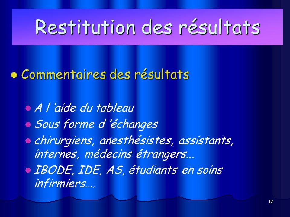 17 Restitution des résultats Commentaires des résultats Commentaires des résultats A l aide du tableau Sous forme d échanges chirurgiens, anesthésiste