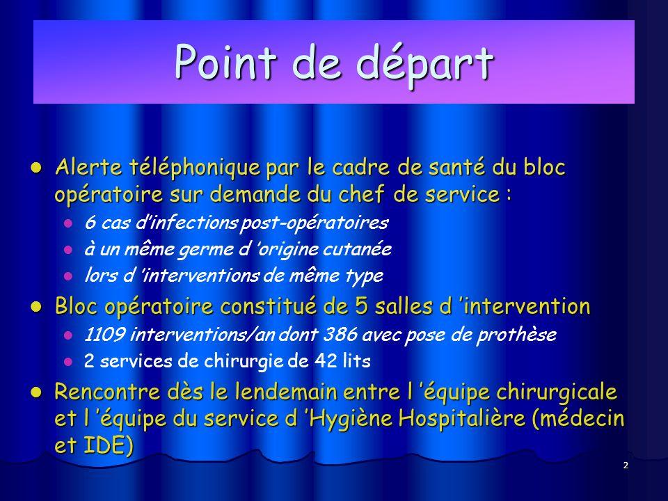 2 Point de départ Alerte téléphonique par le cadre de santé du bloc opératoire sur demande du chef de service : Alerte téléphonique par le cadre de sa