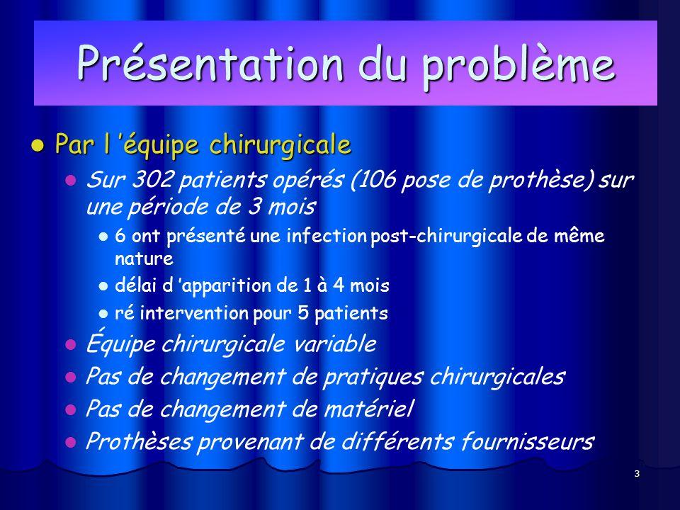 3 Présentation du problème Par l équipe chirurgicale Par l équipe chirurgicale Sur 302 patients opérés (106 pose de prothèse) sur une période de 3 moi