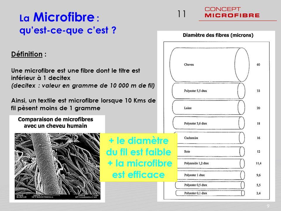 111 Définition : Une microfibre est une fibre dont le titre est inférieur à 1 decitex (decitex : valeur en gramme de 10 000 m de fil) Ainsi, un textil