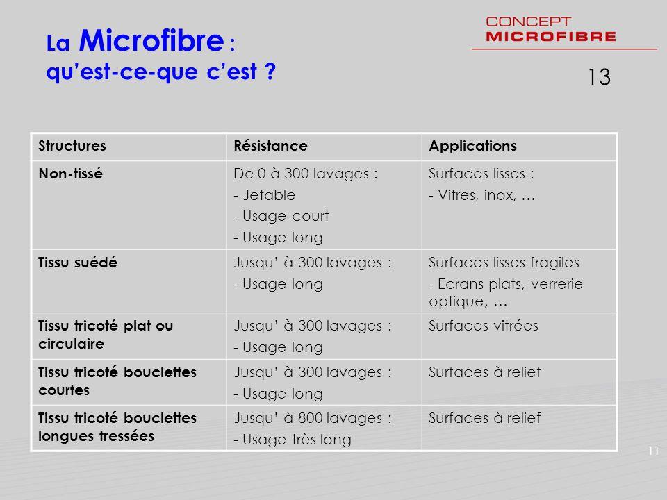 113 StructuresRésistanceApplications Non-tissé De 0 à 300 lavages : - Jetable - Usage court - Usage long Surfaces lisses : - Vitres, inox, … Tissu sué
