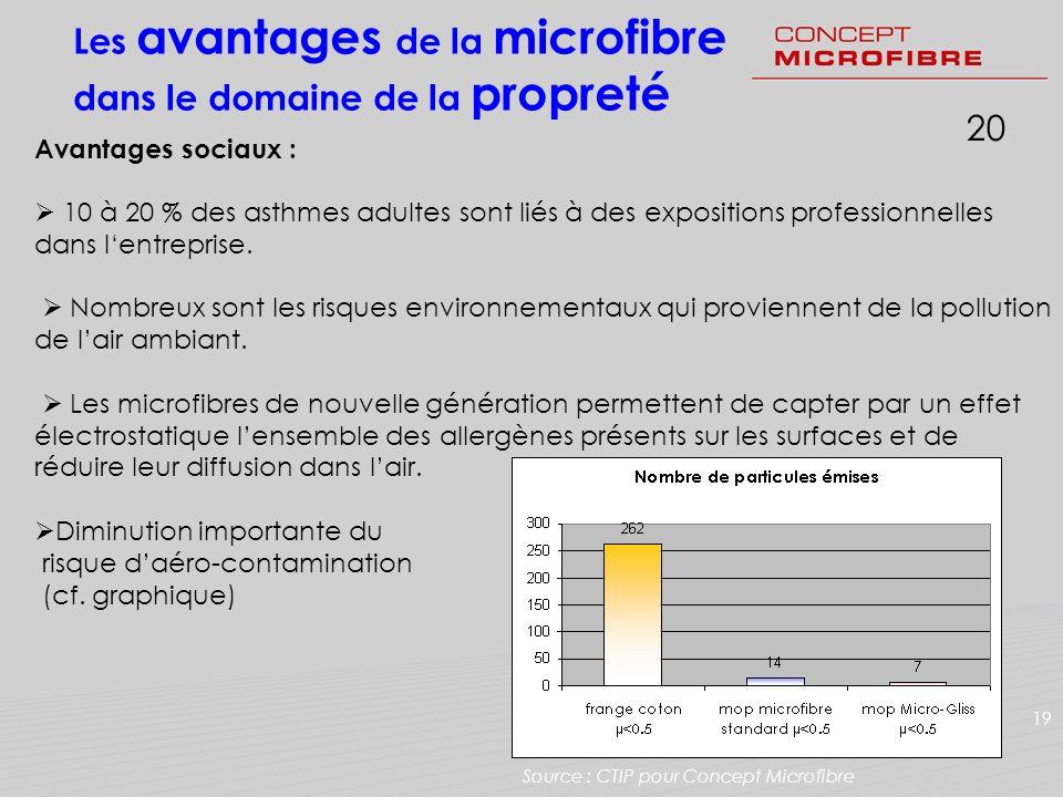 120 Les avantages de la microfibre dans le domaine de la propreté 19 Avantages sociaux : 10 à 20 % des asthmes adultes sont liés à des expositions pro