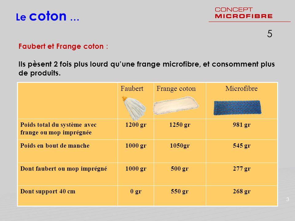 15 Le coton … Faubert et Frange coton : Ils pèsent 2 fois plus lourd quune frange microfibre, et consomment plus de produits. 3 FaubertFrange cotonMic