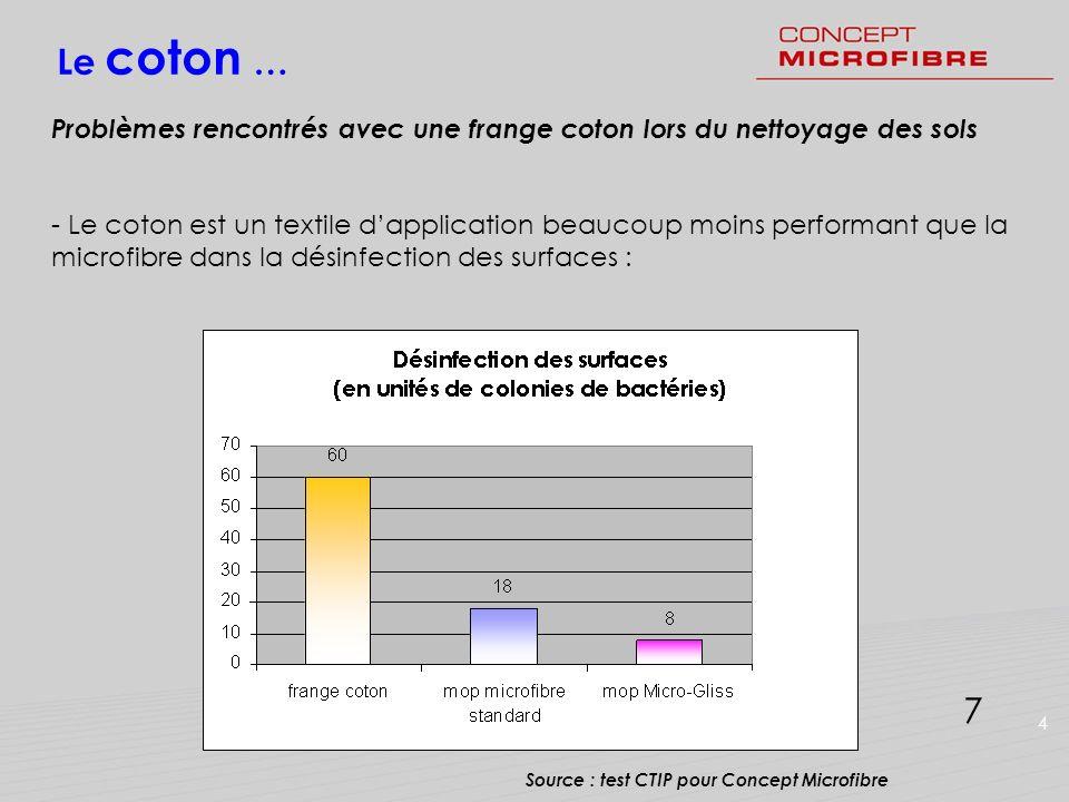 17 Le coton … Problèmes rencontrés avec une frange coton lors du nettoyage des sols - Le coton est un textile dapplication beaucoup moins performant q