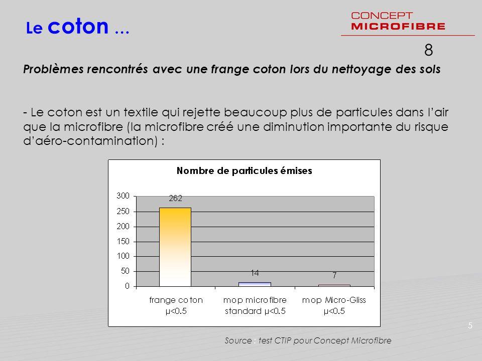 18 Le coton … Problèmes rencontrés avec une frange coton lors du nettoyage des sols - Le coton est un textile qui rejette beaucoup plus de particules