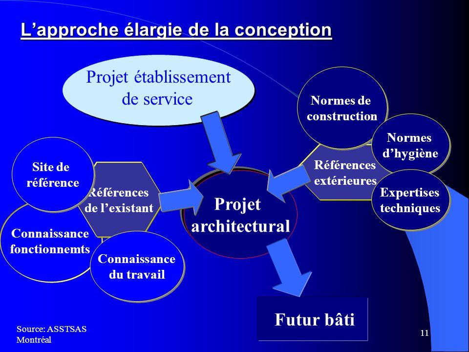 11 Lapproche élargie de la conception Projet établissement de service Projet établissement de service Futur bâti Projet architectural Connaissance fon