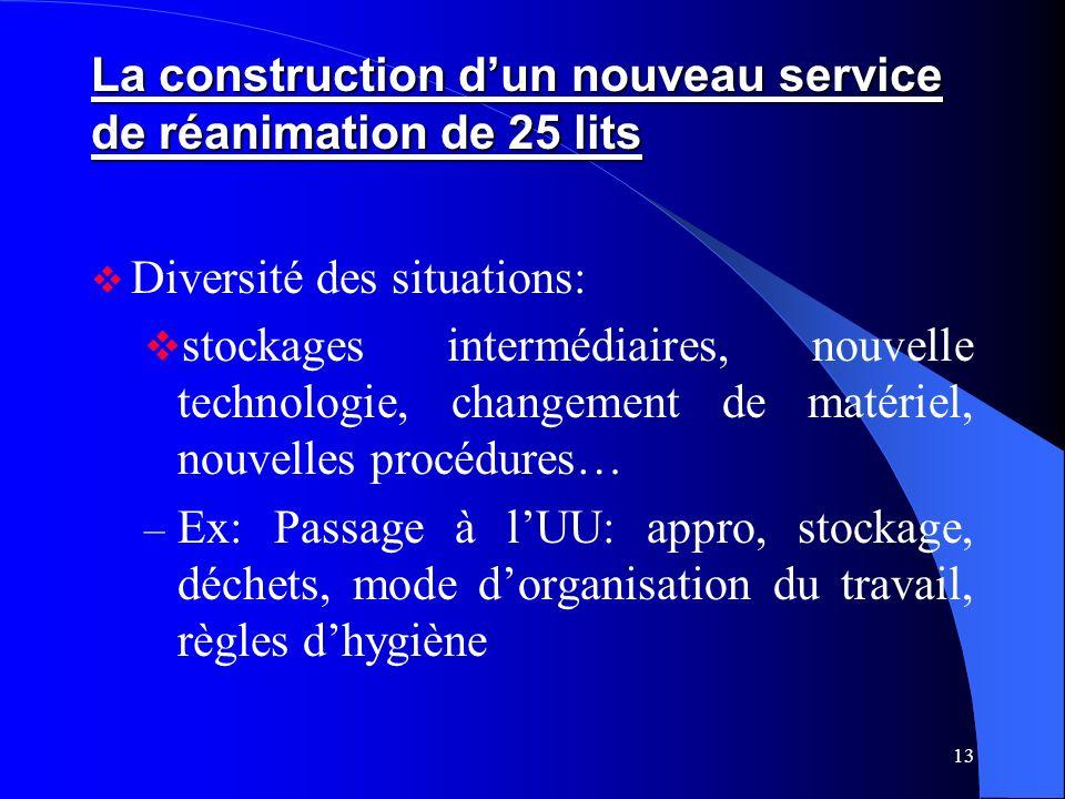 13 La construction dun nouveau service de réanimation de 25 lits Diversité des situations: stockages intermédiaires, nouvelle technologie, changement