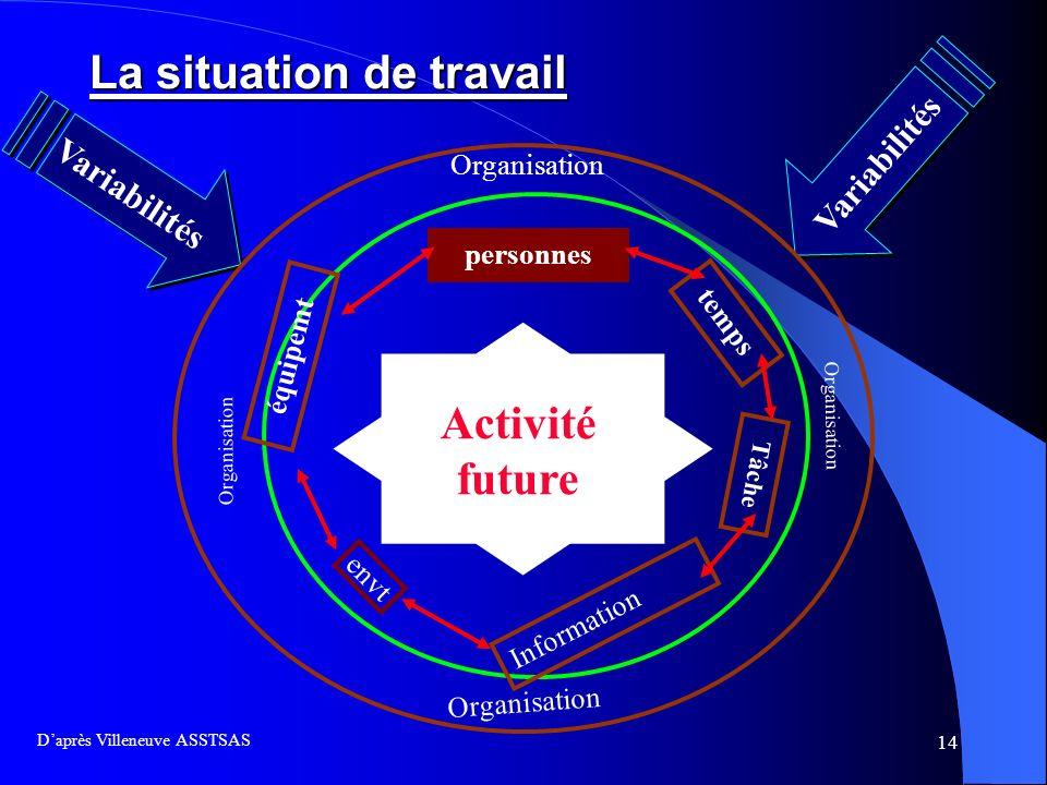 14 La situation de travail Daprès Villeneuve ASSTSAS Variabilités Organisation temps personnes Tâche équipemt Information envt Activité future