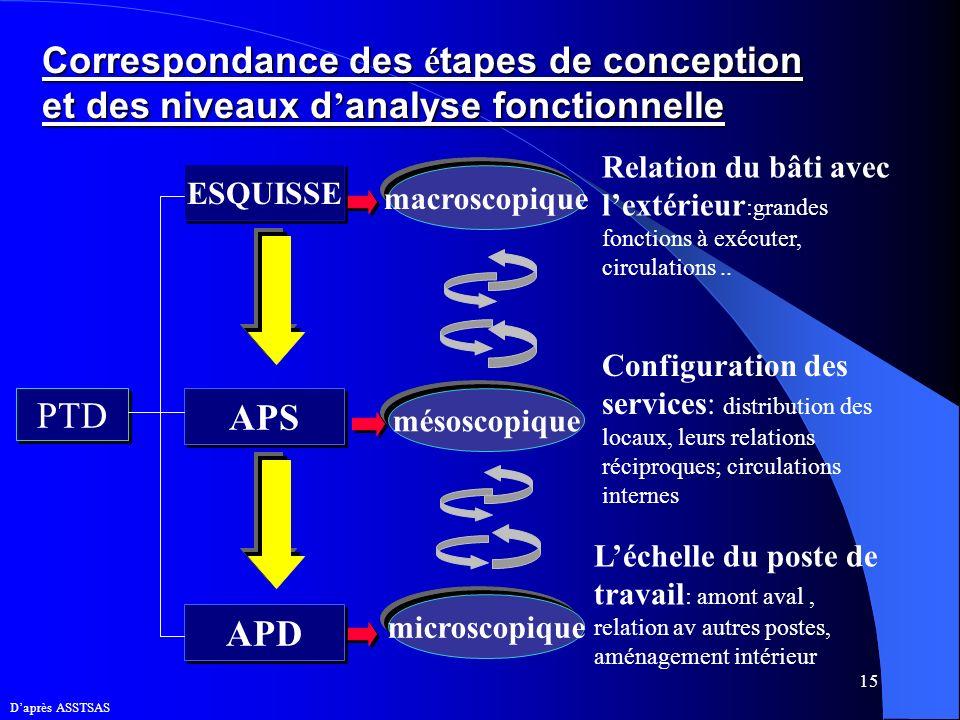 15 Correspondance des é tapes de conception et des niveaux d analyse fonctionnelle macroscopique mésoscopique microscopique Relation du bâti avec lext