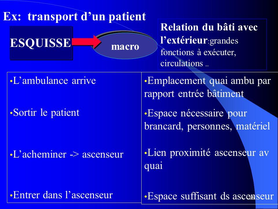 16 ESQUISSE macro Relation du bâti avec lextérieur : grandes fonctions à exécuter, circulations.. Ex: transport dun patient Lambulance arrive Sortir l