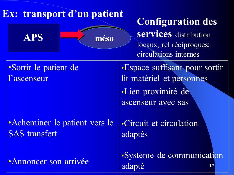 17 APS méso Configuration des services : distribution locaux, rel réciproques; circulations internes Ex: transport dun patient Sortir le patient de la