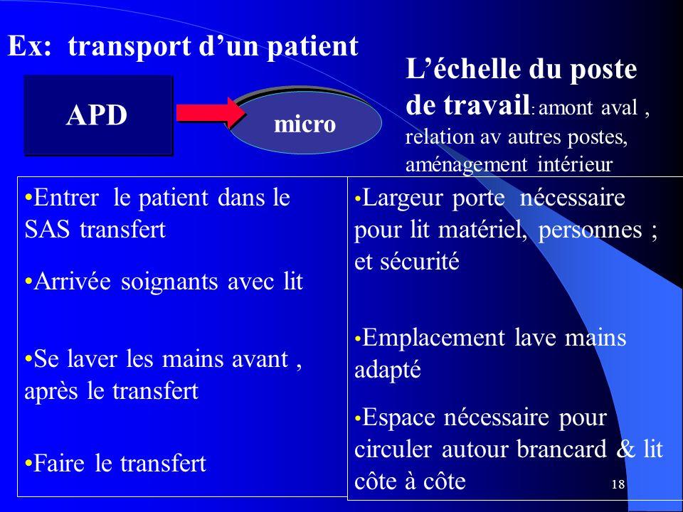 18 APD micro Léchelle du poste de travail : amont aval, relation av autres postes, aménagement intérieur Ex: transport dun patient Entrer le patient d