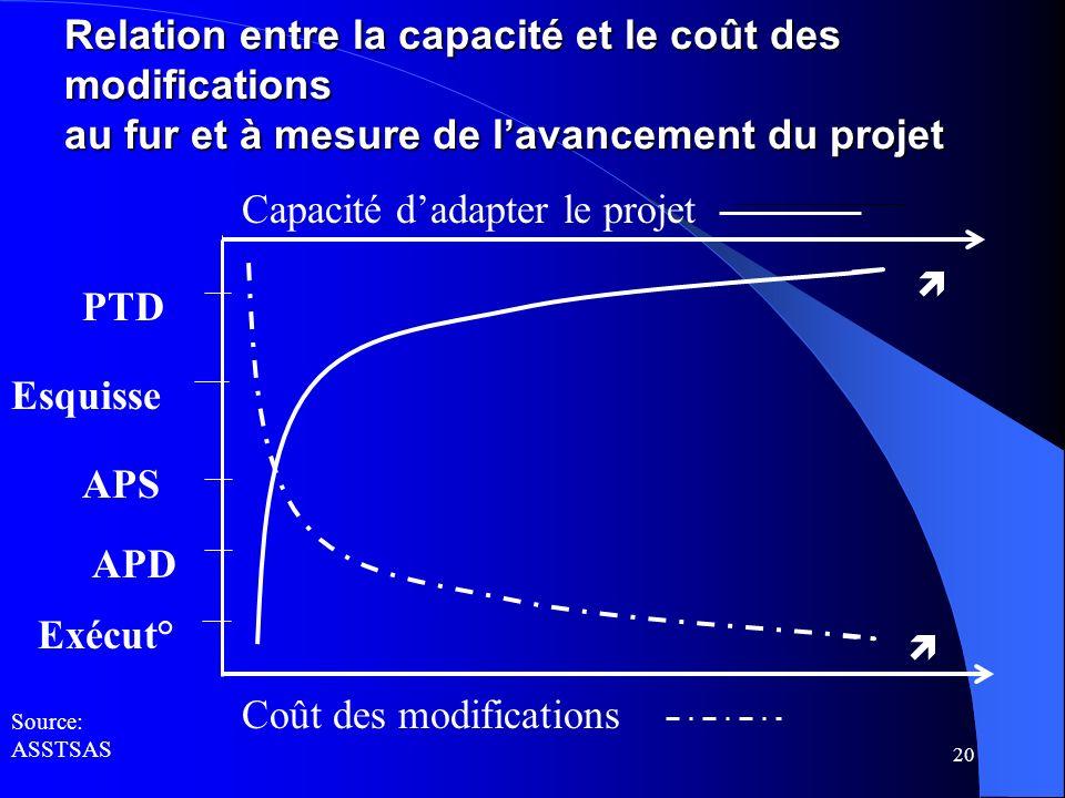 20 Relation entre la capacité et le coût des modifications au fur et à mesure de lavancement du projet Coût des modifications Capacité dadapter le pro