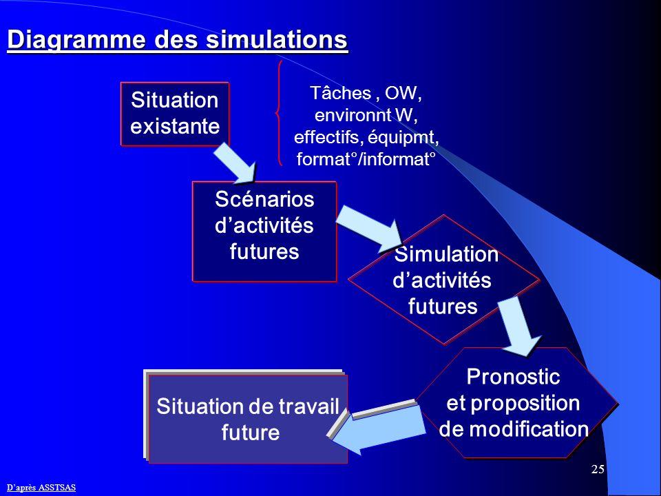 25 Diagramme des simulations Tâches, OW, environnt W, effectifs, équipmt, format°/informat° Situation existante Scénarios dactivités futures Situation