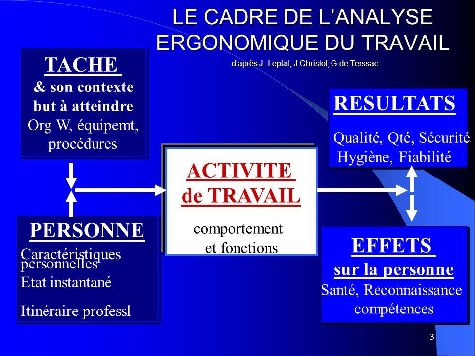 3 LE CADRE DE LANALYSE ERGONOMIQUE DU TRAVAIL daprès J. Leplat, J Christol, G de Terssac ACTIVITE de TRAVAIL comportement et fonctions EFFETS sur la p