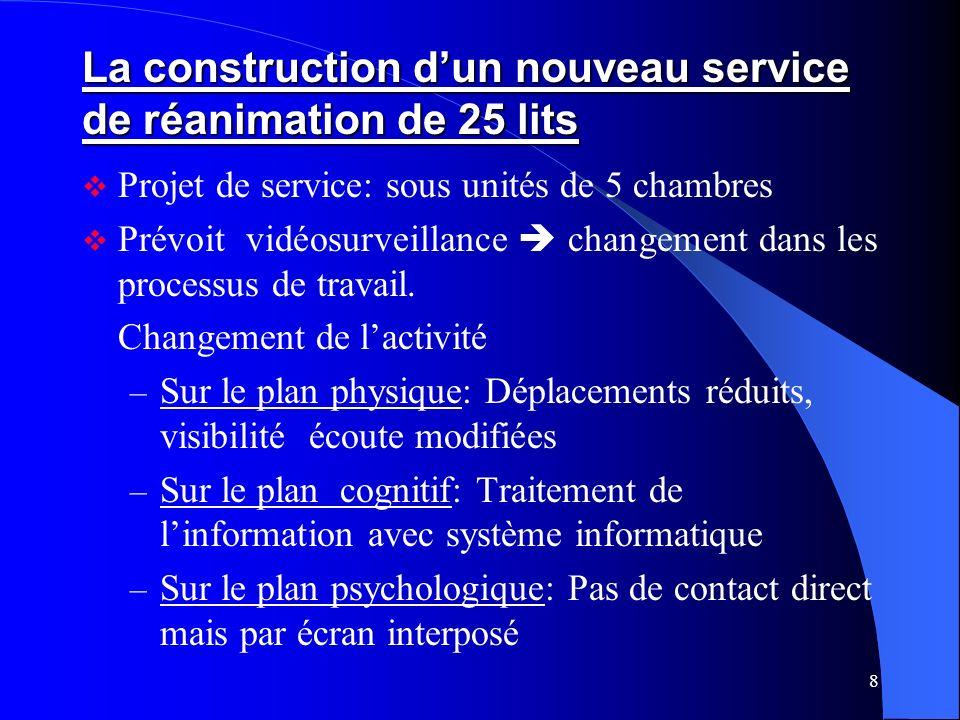 8 La construction dun nouveau service de réanimation de 25 lits Projet de service: sous unités de 5 chambres Prévoit vidéosurveillance changement dans